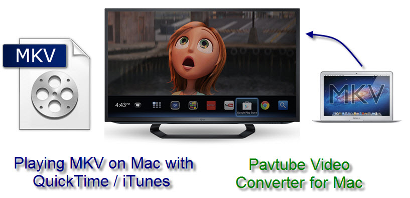 Good Advice on Playing MKV on Mac with iTunes Playing-mkv-on-mac-with-quicktime-itunes