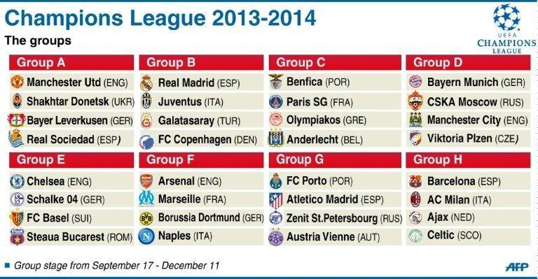 UEFA Champions League 2014/15: Minuto a Minuto Ucl-group