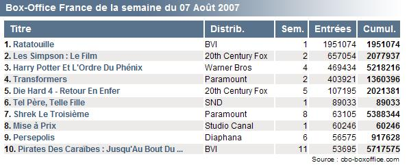 [Box Office] Ratatouille (2007) - Page 4 7d1db33eaf