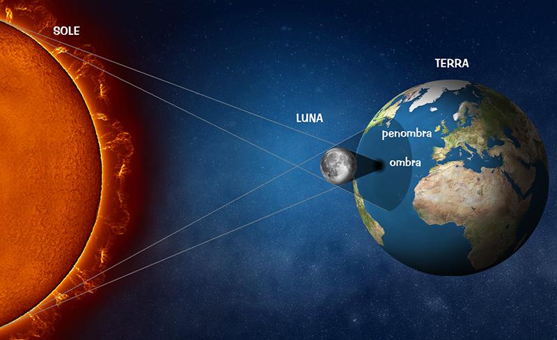 Il cielo del mese - Pagina 8 Geometria_eclisse_Sole