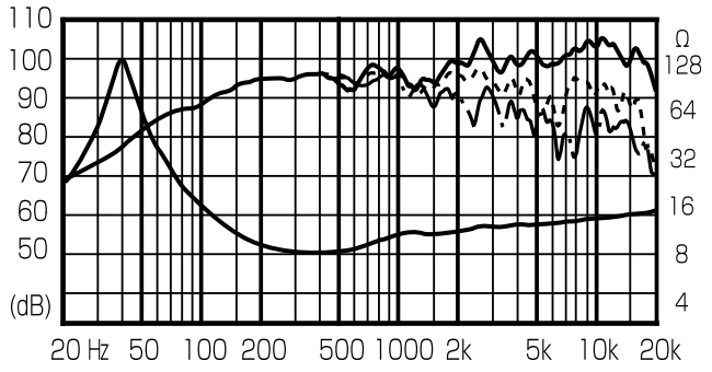 Fostex FE206En in Double Bass-Reflex Speaker Enclosure Fostex-FE206En-Frequency-Response-Impedance