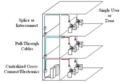 Hệ thống cáp cấu trúc Cna