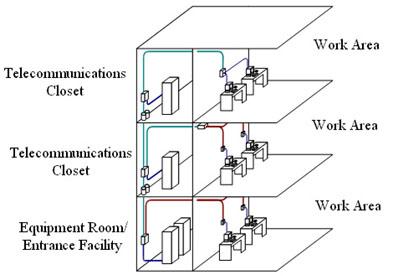 Hệ thống cáp cấu trúc Dna