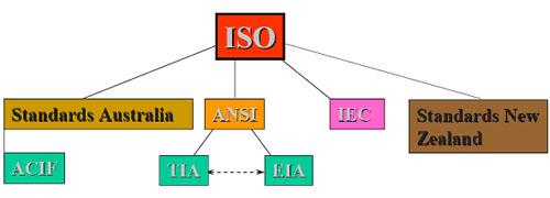Hệ thống cáp cấu trúc Iso