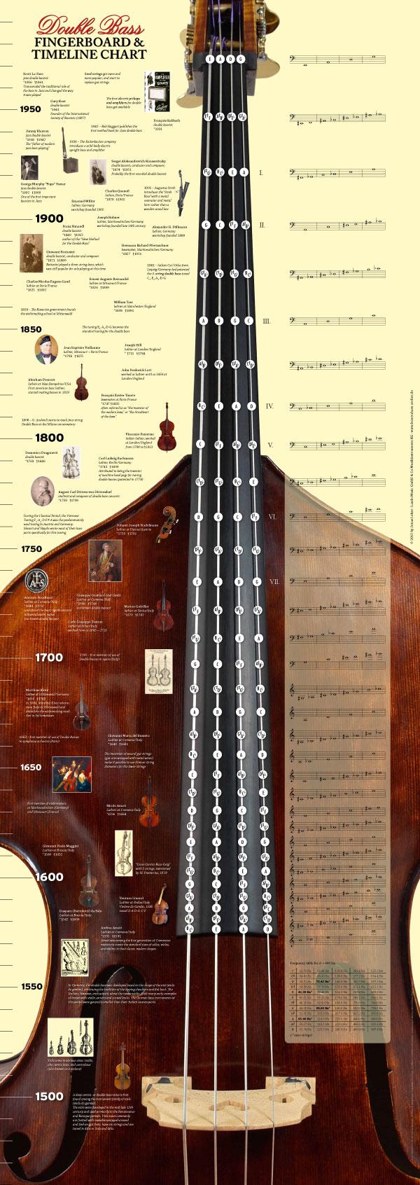Double Bass Fingerboard & Timeline Chart Grifftabelle_KB_large