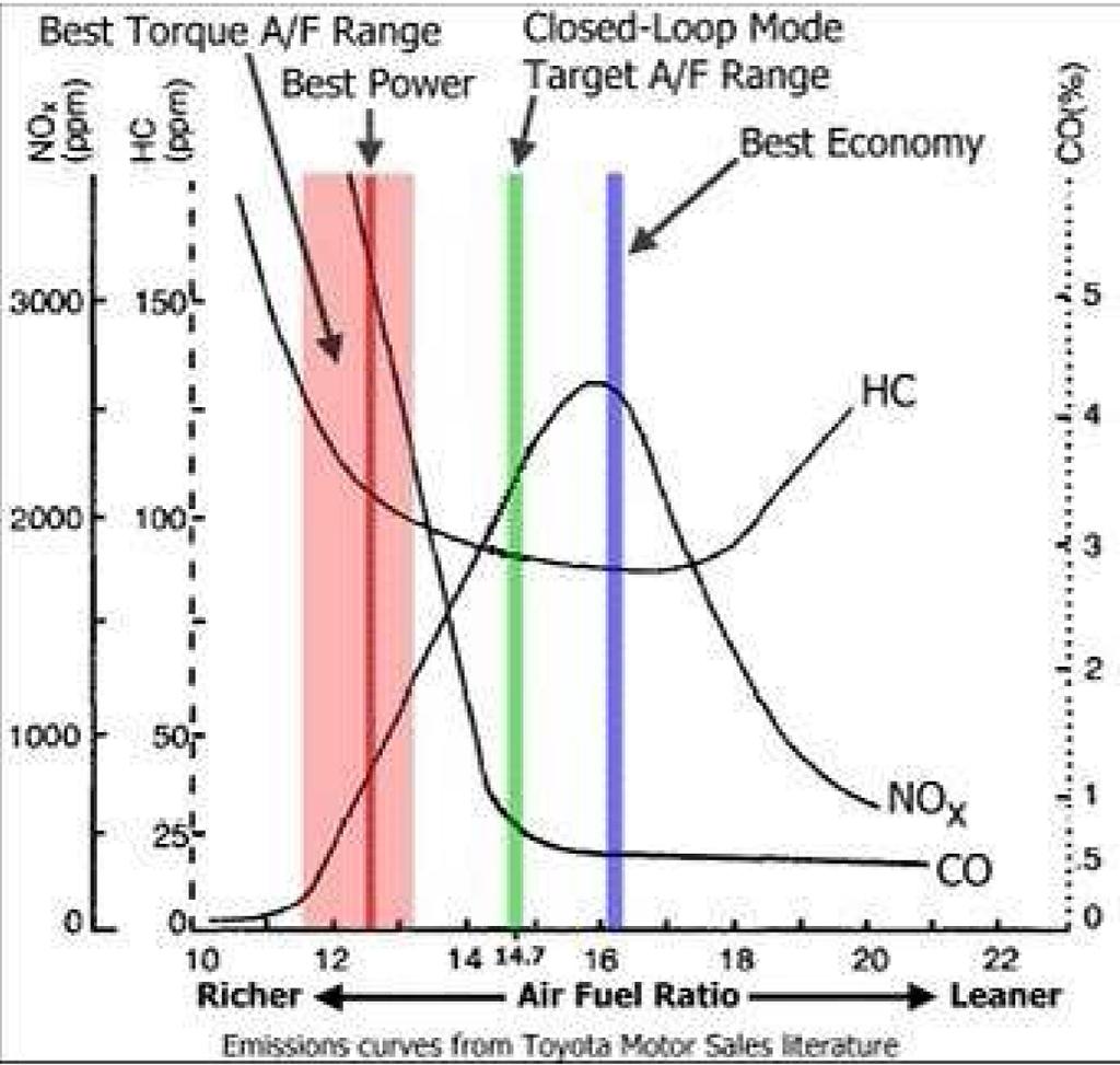 Wideband vs Narrowband Afr_chart