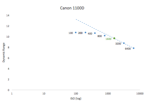Best ISO values Best-ISO-for-Canon-1100D