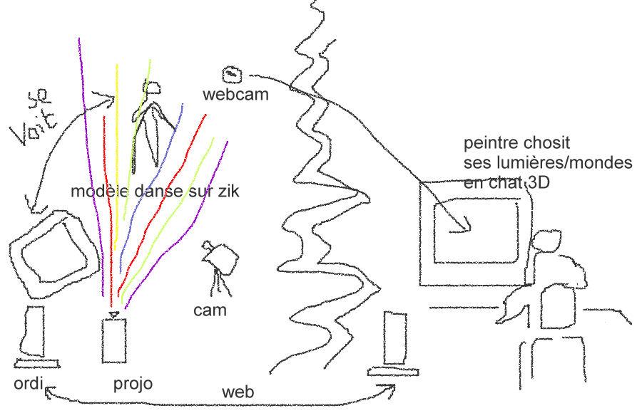 - vrml -- puredata - realité augmentée Dispositif