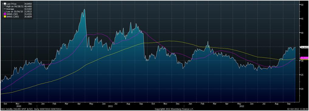 le graph du jour Goldcore_bloomberg_chart1_02-10-12