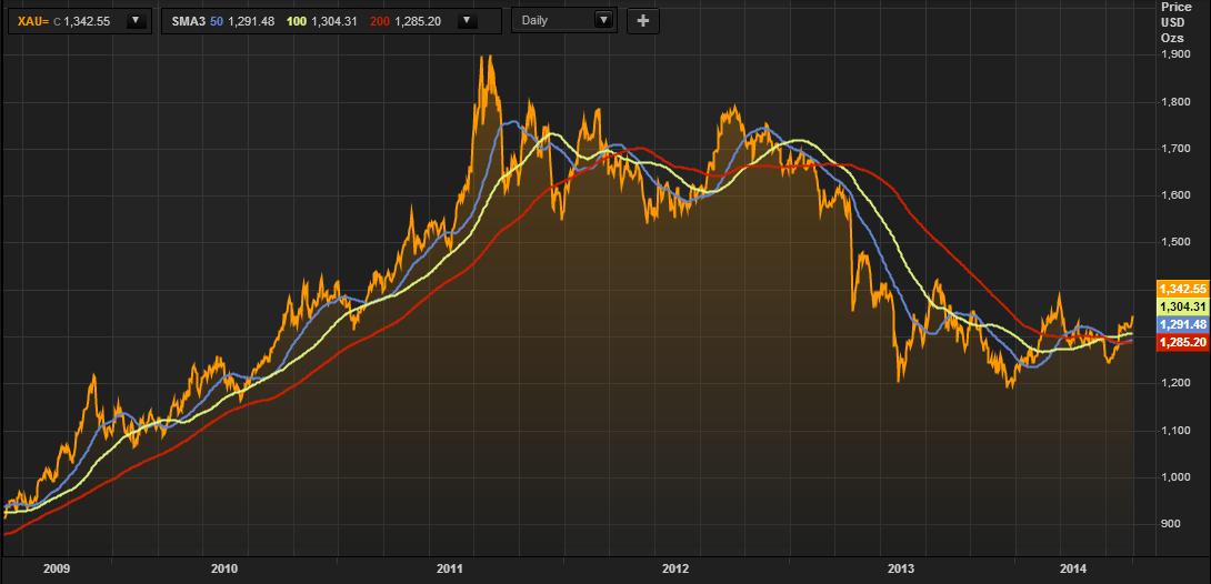 prix de l'or, de l'argent et des minières / suivi quotidien en clôture - Page 13 Goldcore_bloomberg_chart1_10-07-14