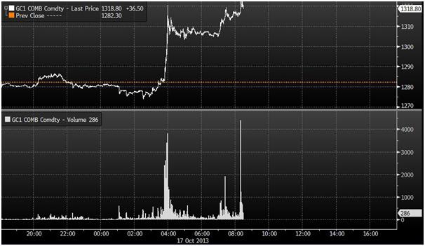 prix de l'or, de l'argent et des minières / suivi quotidien en clôture - Page 5 Goldcore_bloomberg_chart1_18-10-13