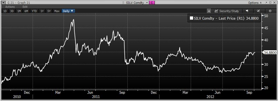le graph du jour Goldcore_bloomberg_chart3_02-10-12