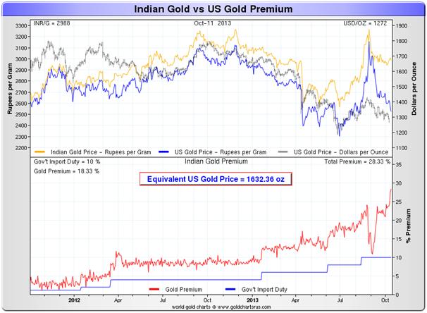 inde : importation or et argent  / file de suivi  - Page 2 Goldcore_bloomberg_chart3_14-10-13