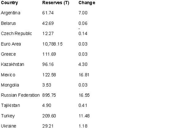 achats d'or par les Banques centrales s'accélérent  - Page 2 Goldcore_bloomberg_chart3_24-04-12