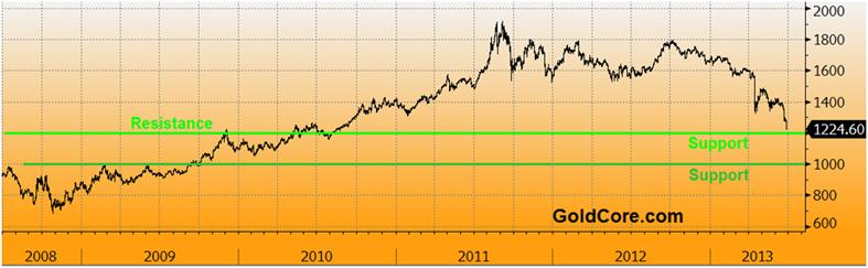 prix de l'or, de l'argent et des minières / suivi quotidien en clôture Goldcore_bloomberg_chart3_26-06-13