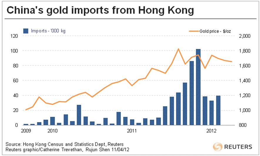 Chine / importations d'or et d'argent métal  Goldcore_bloomberg_chart4_11-04-12