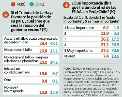 DIFERENDO MARITIMO PERU-CHILE - Página 2 241390