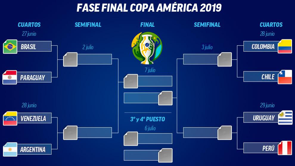 Copa América 2019 15614607429753