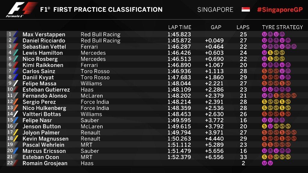 Gran Premio de Singapur 2016 14740262666526