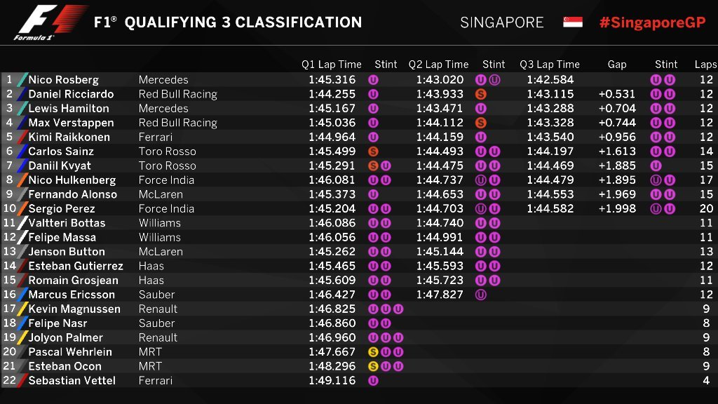 Gran Premio de Singapur 2016 14741223842516