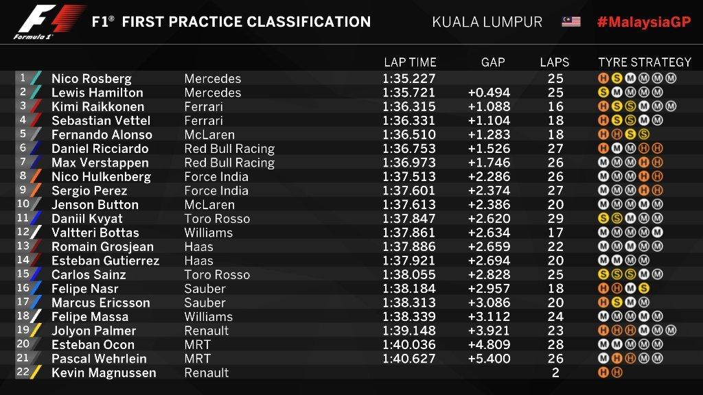 Gran Premio de Malasia 2016 14752066874000