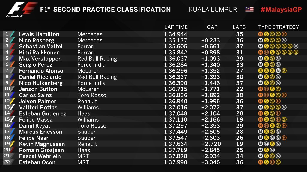 Gran Premio de Malasia 2016 14752213275739