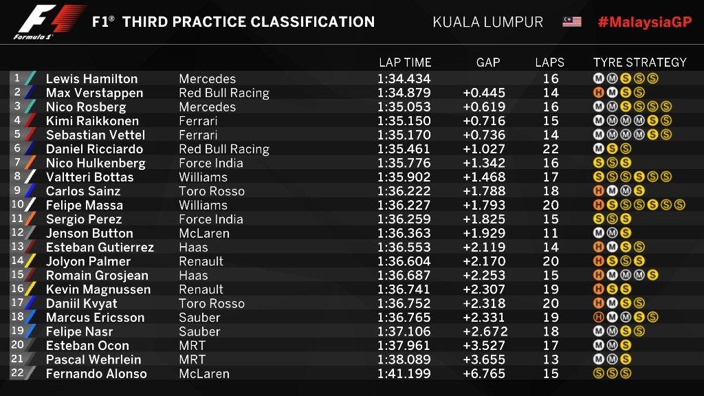 Gran Premio de Malasia 2016 - Página 2 14753067895817