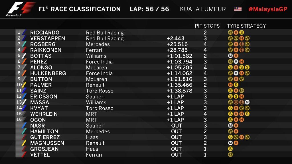 Gran Premio de Malasia 2016 - Página 2 14753981744340