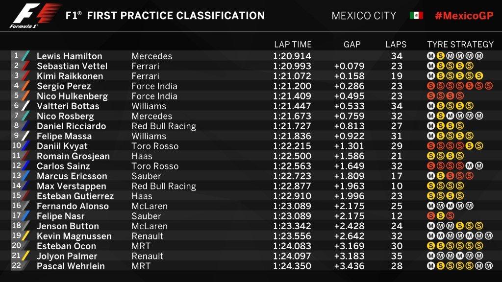 Gran Premio de México 2016 14776728769273