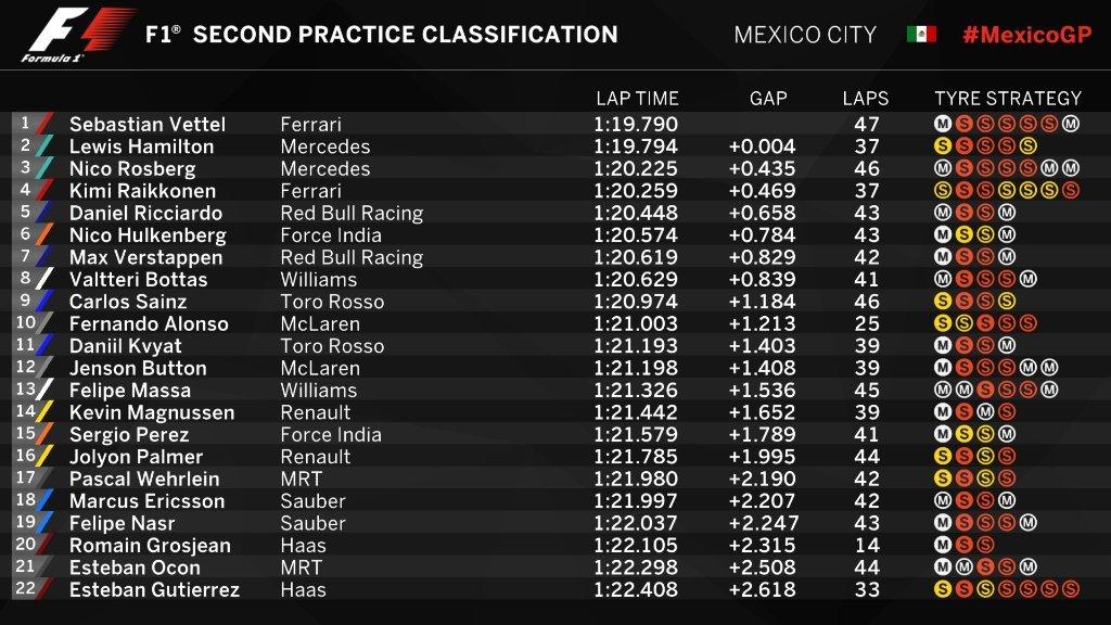 Gran Premio de México 2016 14776871803780