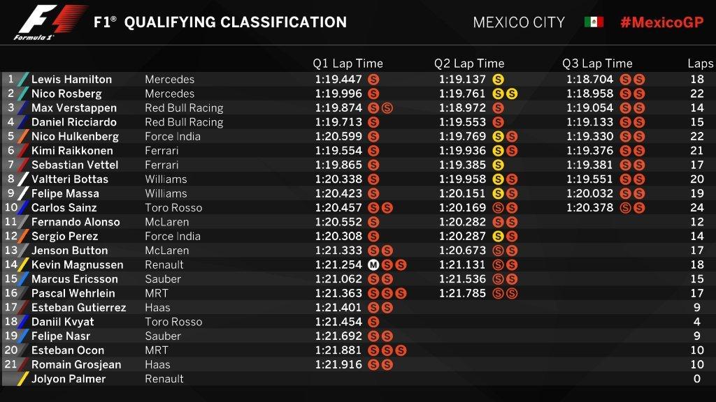 Gran Premio de México 2016 14777682422473