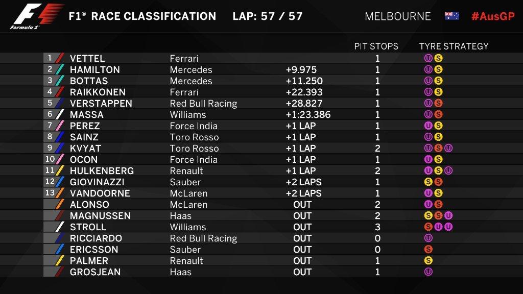 Gran Premio de Australia 2017 14905108106218