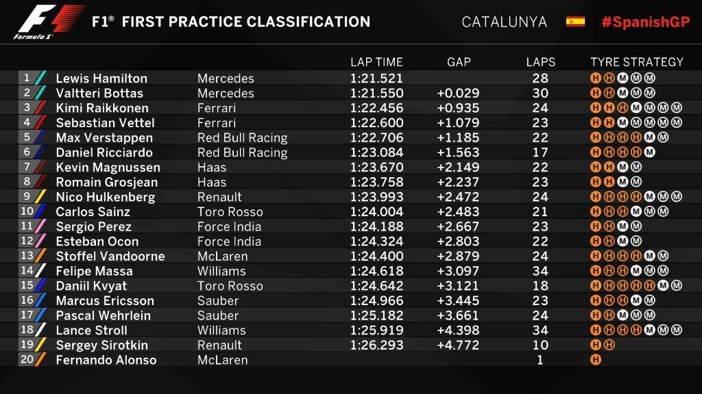 Gran Premio de España 2017 14945823932965