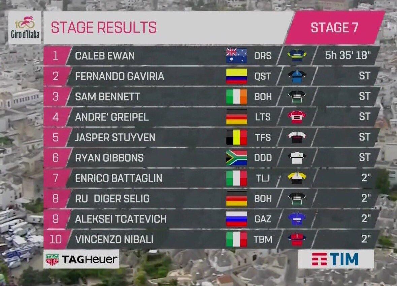 Giro de Italia 2017 14946040319659