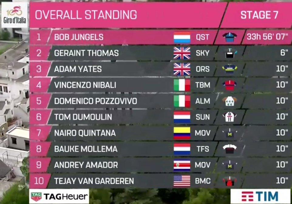 Giro de Italia 2017 14946040321063