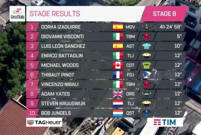 Giro de Italia 2017 14946880635394