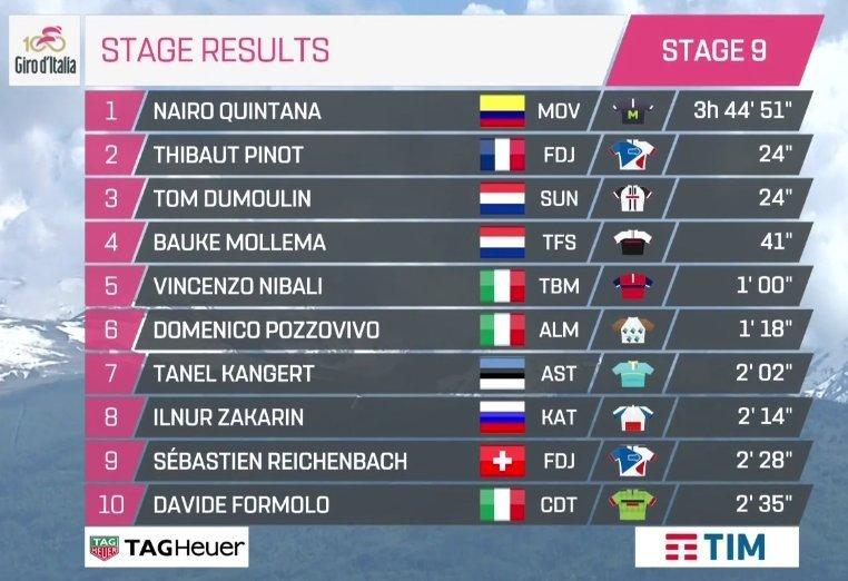 Giro de Italia 2017 - Página 2 14947741896187