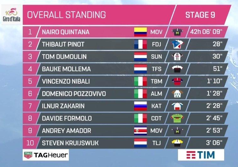 Giro de Italia 2017 - Página 2 14947743255629