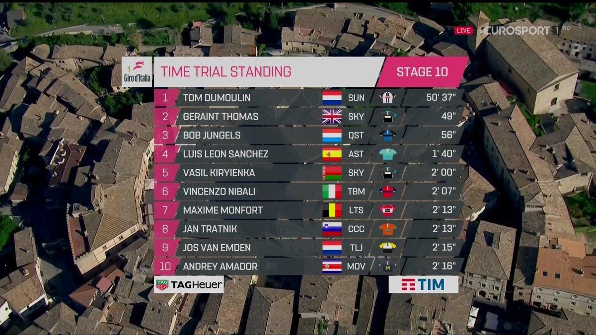 Giro de Italia 2017 - Página 2 14949479711040