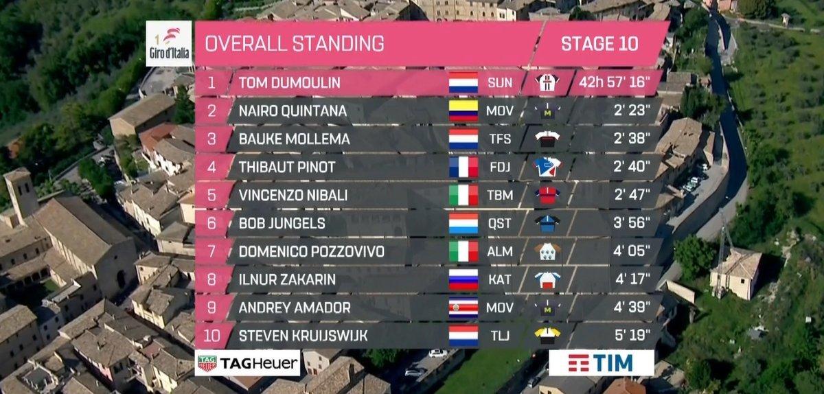 Giro de Italia 2017 - Página 2 14949480346790