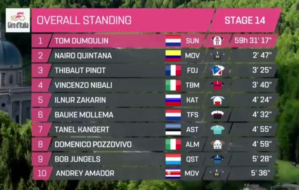 Giro de Italia 2017 - Página 2 14952931023407