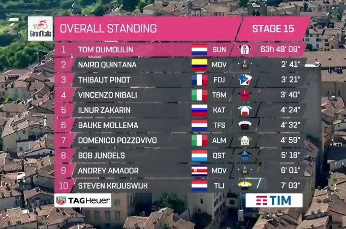 Giro de Italia 2017 - Página 2 14953779238995