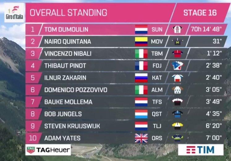 Giro de Italia 2017 - Página 2 14955525403199