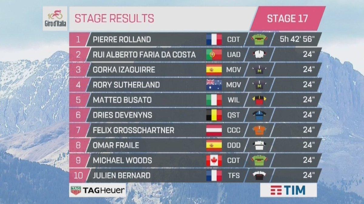Giro de Italia 2017 - Página 2 14956390087139