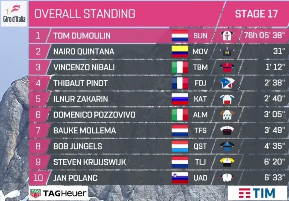 Giro de Italia 2017 - Página 2 14956391568257