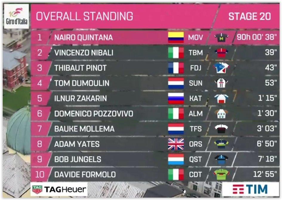 Giro de Italia 2017 - Página 3 14958982118407