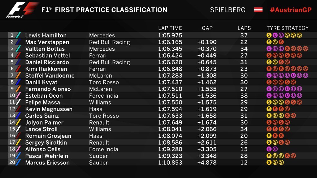Gran Premio de Austria 2017 14994203075945
