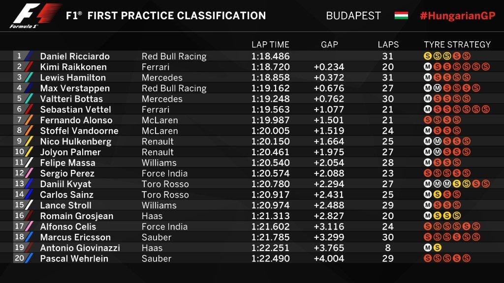 Gran Premio de Hungría 2017 - Página 2 15012354944701