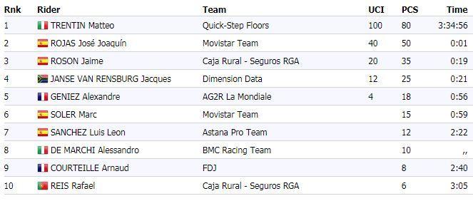 La Vuelta a España 2017 - Página 2 15040191583638
