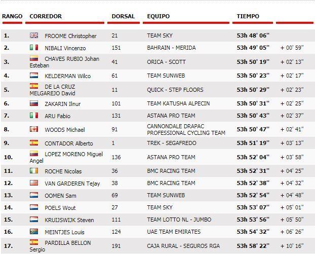 La Vuelta a España 2017 - Página 3 15042811334568